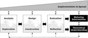 Figure showing the McKenney and Reeves Generic Model for Design.