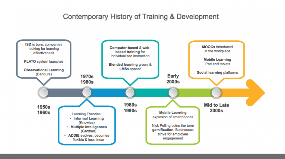 History Of Contemporary Training Development A 1950s To Late 2000s Timeline Dino S Blog