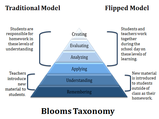 Bloom's Taxonomy comparing traditional classrooms to flipped classrooms