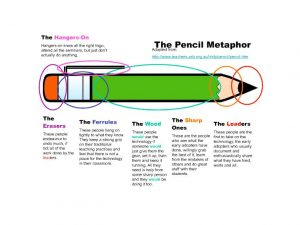 Image of a pencil in which the parts are made analogous to educators adoption of ed tech. The hangers on don't do anything, the erasers undo what is done by the leaders, the leaders take on initial adoption and enthusiastically share their learning, the sharp ones grab the best of what the early adopters have done, the wood represents people who would use the technology if someone managed it all for them and the ferrules are the people who hand on too tightly to what they already know and do not change unless well convinced.