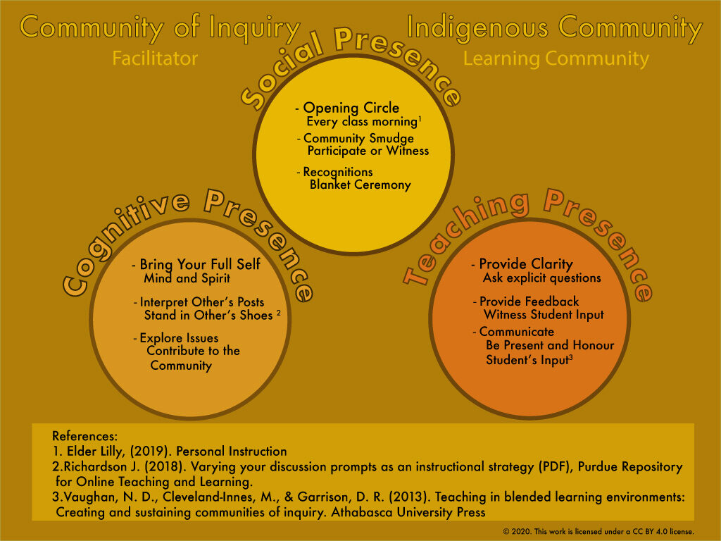 Community of Inquiry - Tools for Indigenous Learning Circles Infographic