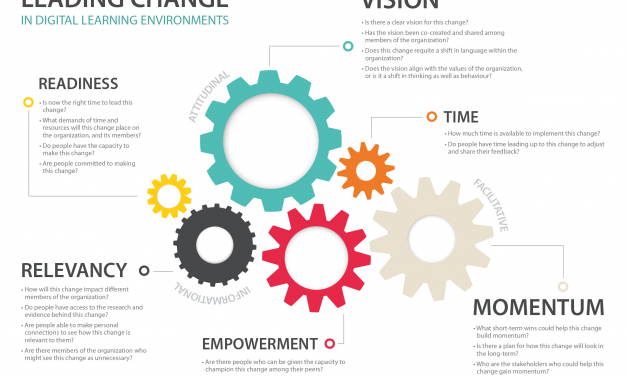Leading Change in Digital Learning Environments