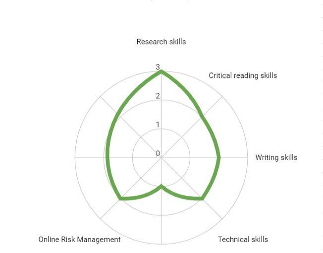 Digital Identity & Presence Plan – Initial Draft