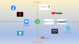 Digital Technology Mapping