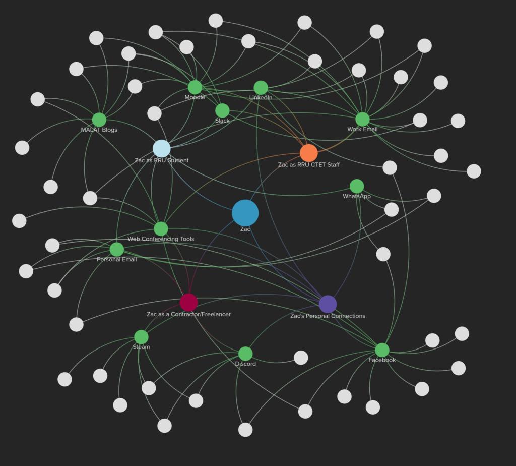 Zac's Network Map
